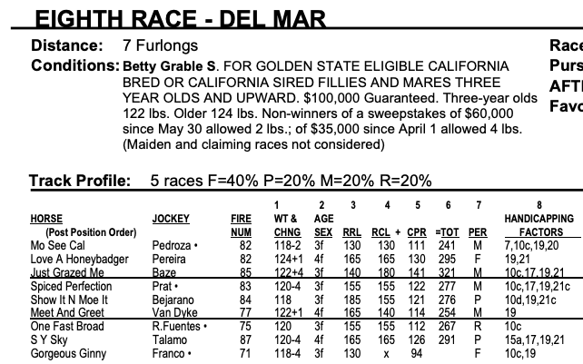 Betty Grable Stakes 2018 Analysis